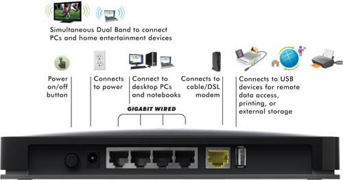 NETGEAR N600 ROUTER back